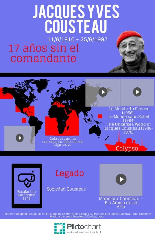 Infografía de Jacques Cousteau