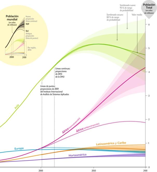 """Estas son las últimas estimaciones para el aumento de la población según los continentes. Fuente: Fischetti, M (2015). """"La población mundial crece más de lo previsto"""". Investigación y Ciencia, nº462."""