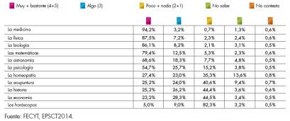 """En esta tabla se puede ver el porcentaje de respuestas sobre diferentes disciplinas y si son científicas o no son científicas, con respuestas que van desde """"muy científico"""" a """"nada en absoluto científico"""". Fuente: """"Encuesta de percepción social de la ciencia y la tecnología"""", hecho por la Fundación Española para la Ciencia y la Tecnología. http://www.fecyt.es/"""