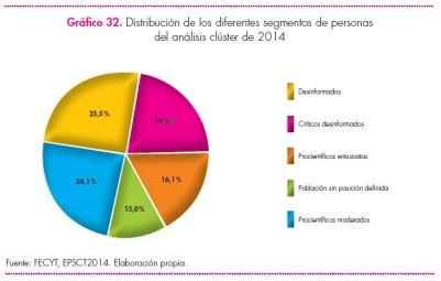 """Gráfico que muestra la distribución en porcentaje de los diferentes grupos. Fuente: """"Encuesta de percepción social de la ciencia y la tecnología"""", hecho por la Fundación Española para la Ciencia y la Tecnología. http://www.fecyt.es/"""